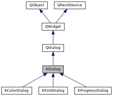 KDELibs4Support - KDialog Class Reference