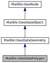 Marble - Marble::GeoDataPolygon Class Reference